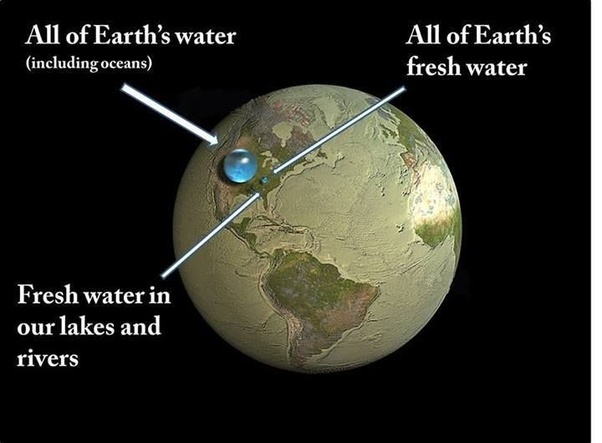 earth-water-comparison
